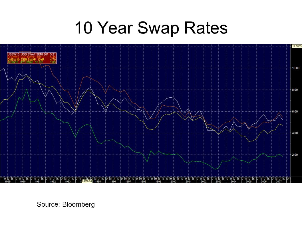 10 Year Swap Rates