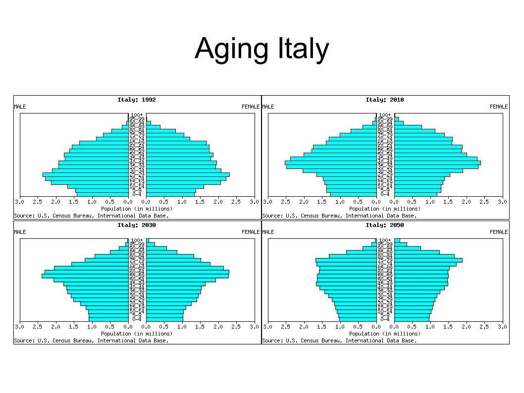 Aging Italy