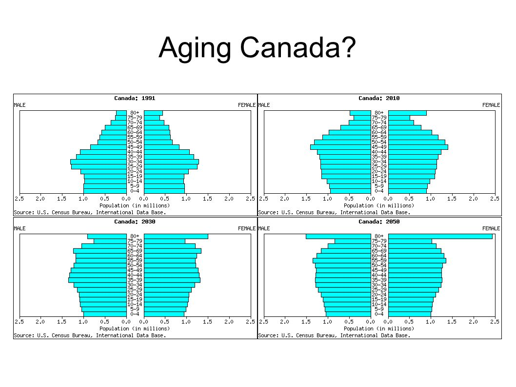 Aging Canada. Canada will age as well, but more slowly.