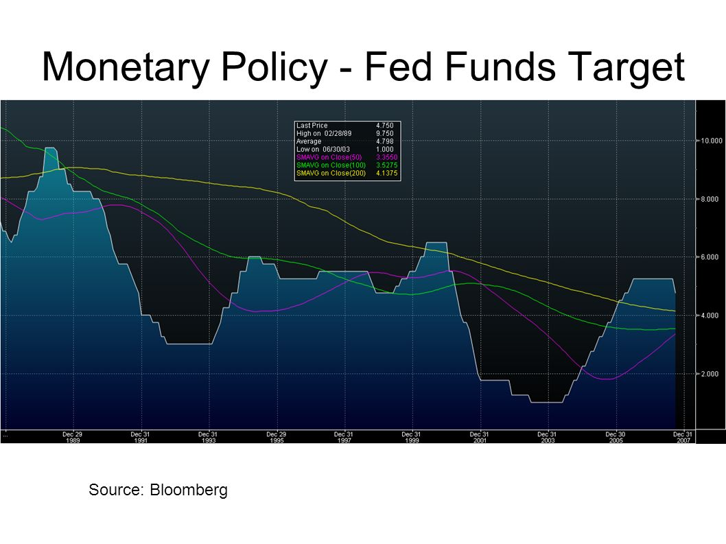 Monetary Policy - Fed Funds Target