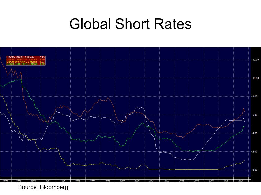 Global Short Rates But not just the US was accommodative, so was most most of the developed world. Here is three month LIBOR for: