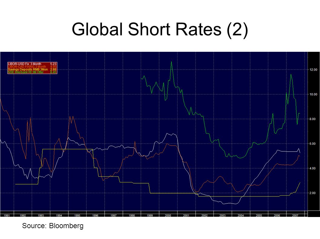 Global Short Rates (2)‏ And again: US (white)‏ Canada (orange)‏