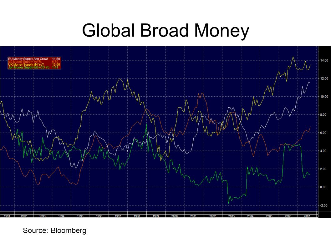 Global Broad Money Same graphs for the broad money supply: EU (white)‏