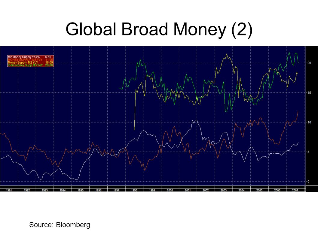 Global Broad Money (2)‏ Same graphs for the broad money supply: