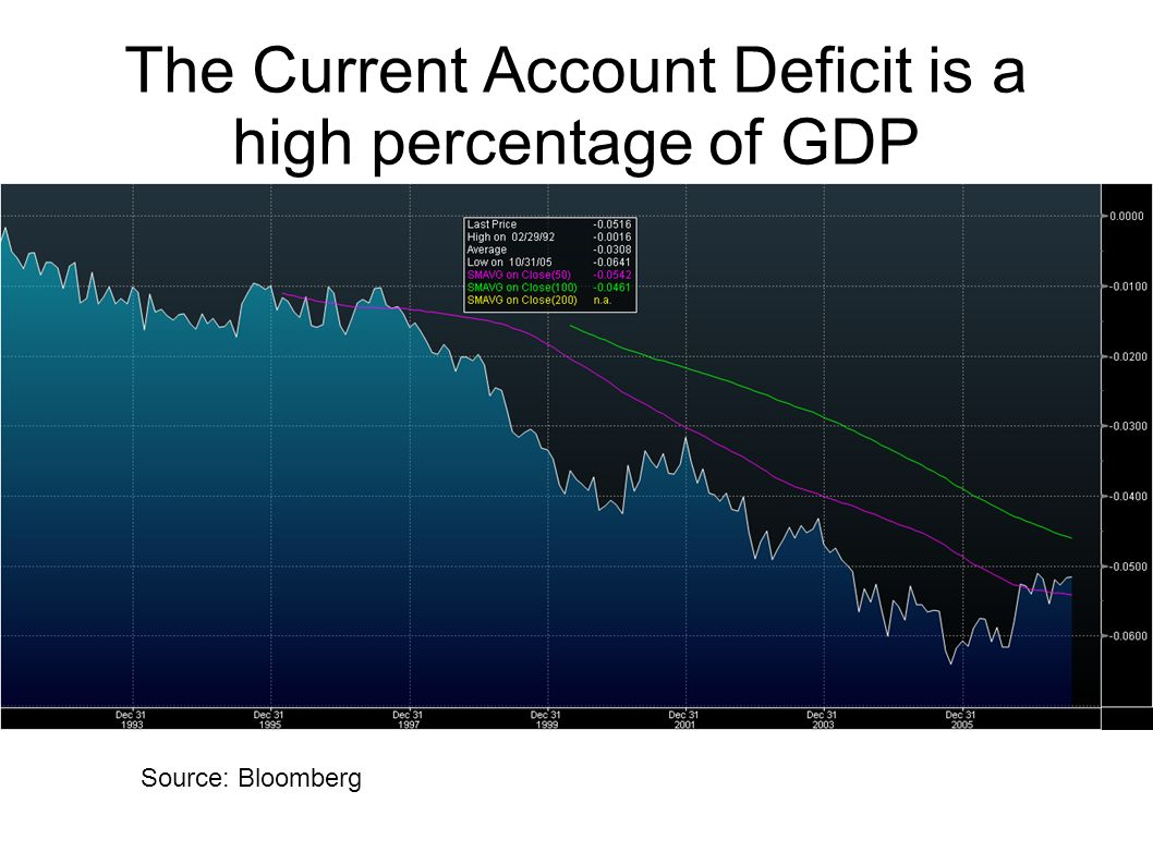 The Current Account Deficit is a high percentage of GDP