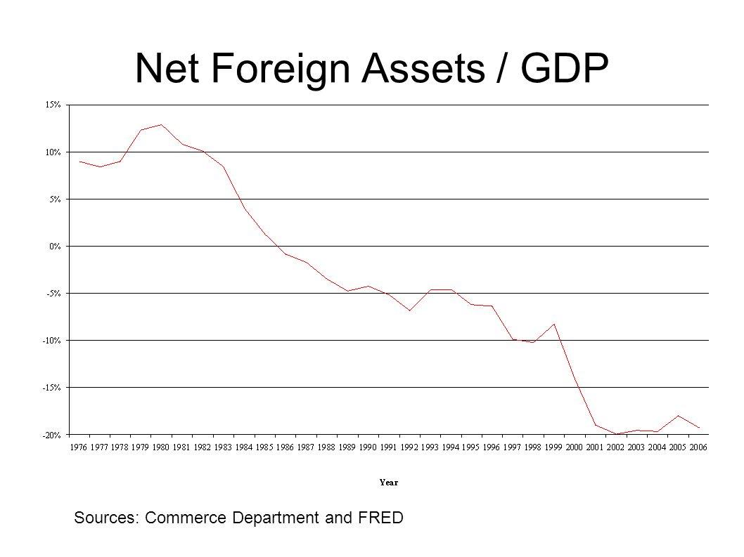 Net Foreign Assets / GDP