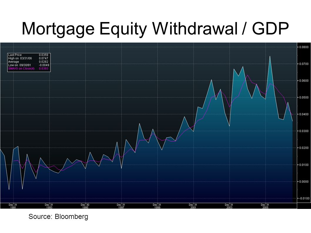 Mortgage Equity Withdrawal / GDP
