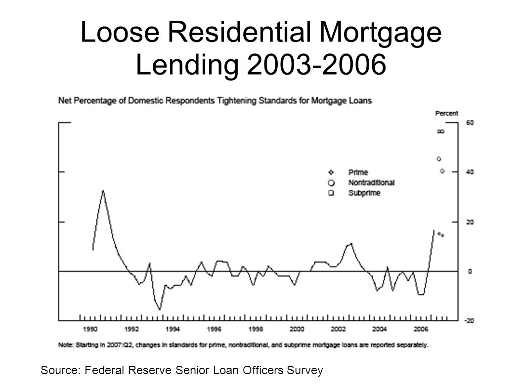 Loose Residential Mortgage Lending 2003-2006