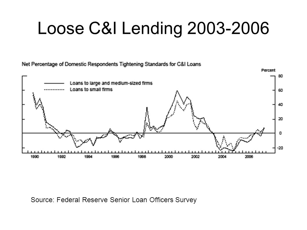 Loose C&I Lending 2003-2006 Commercial and Industrial Lending