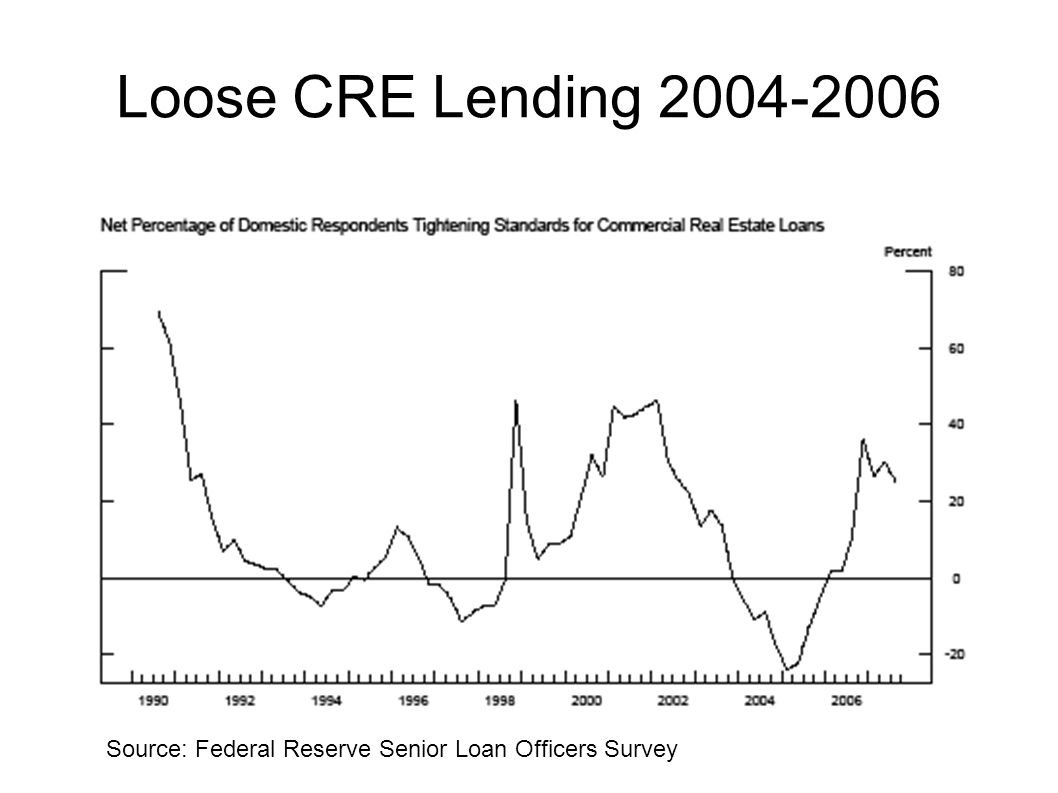 Loose CRE Lending 2004-2006 And commercial real estate lending