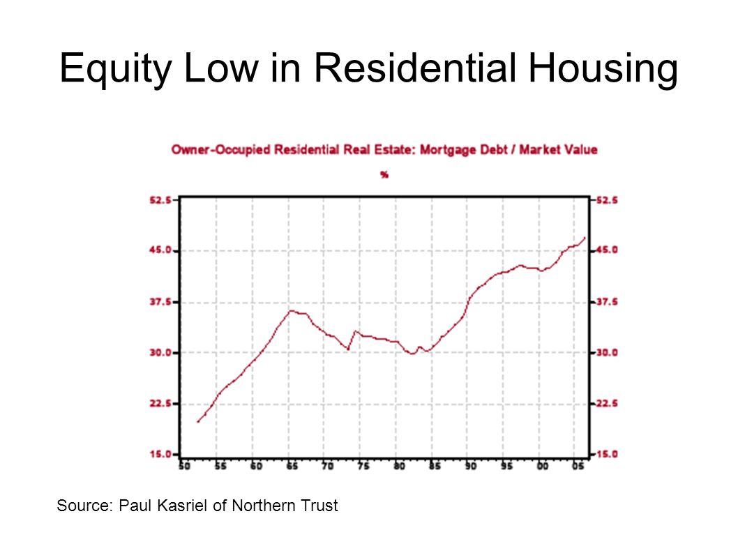 Equity Low in Residential Housing