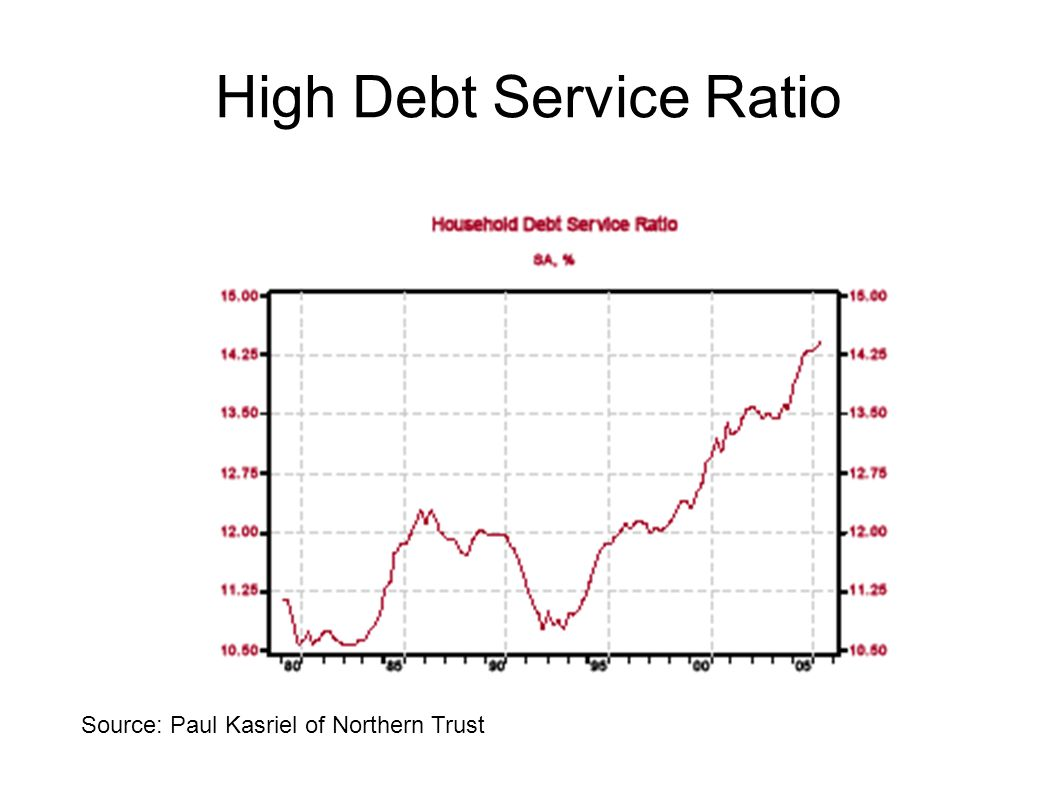 High Debt Service Ratio