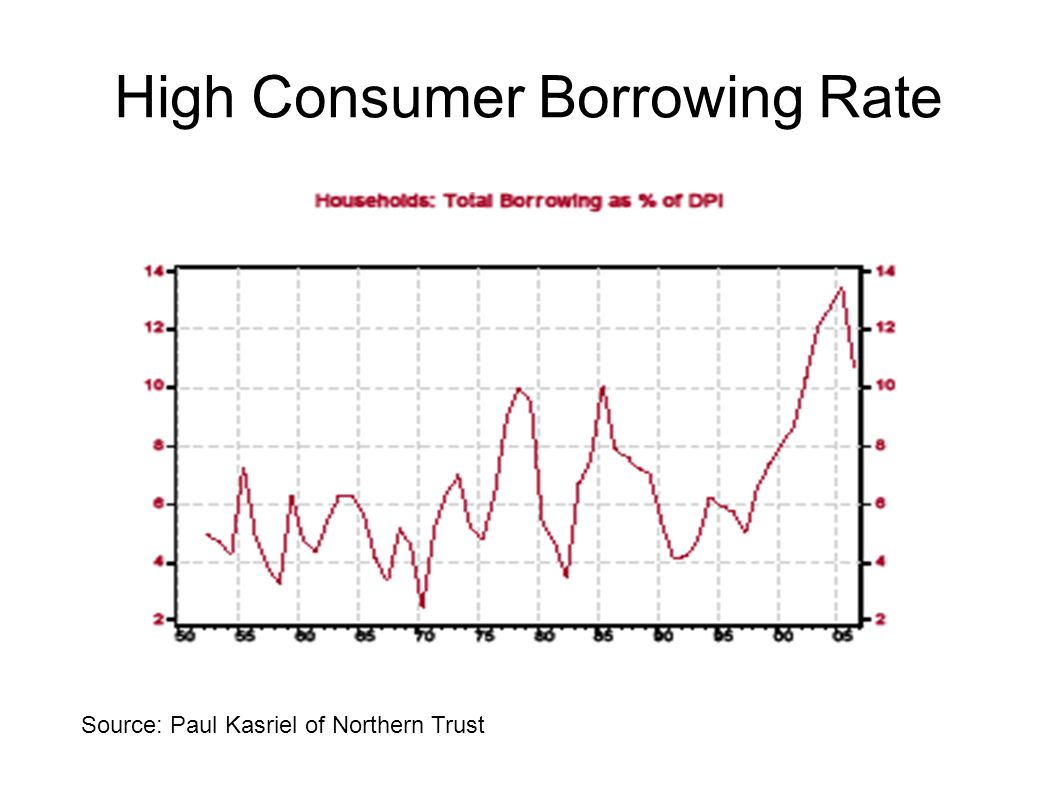 High Consumer Borrowing Rate