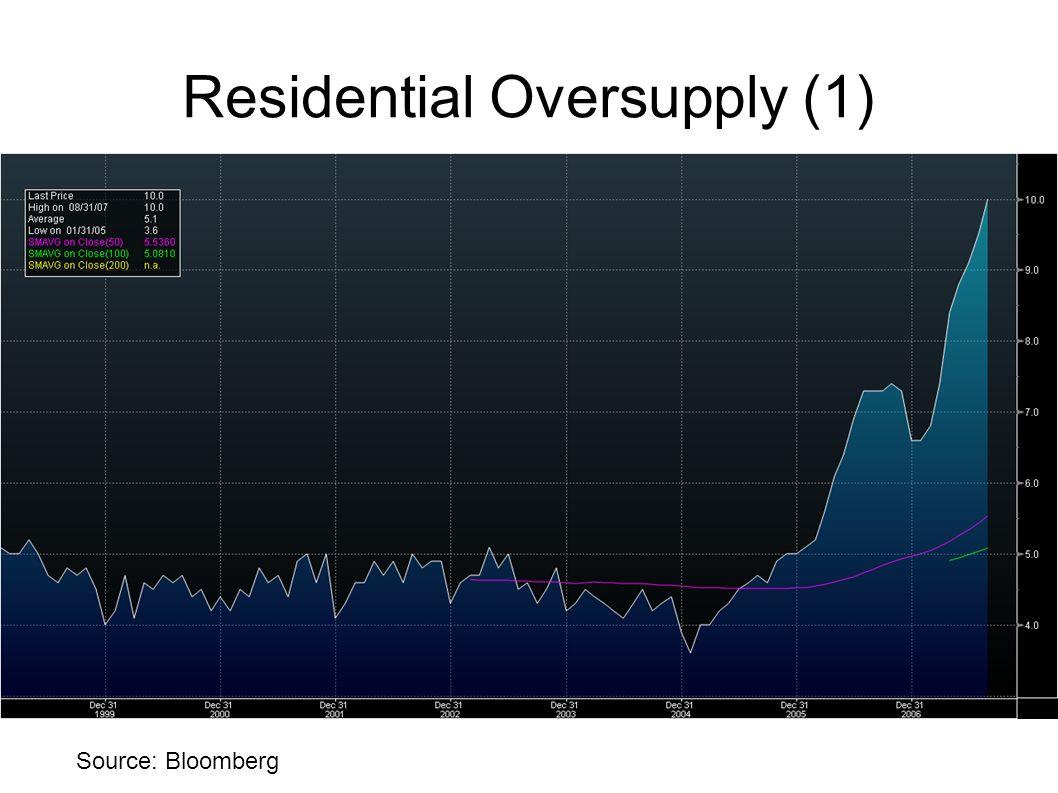 Residential Oversupply (1)