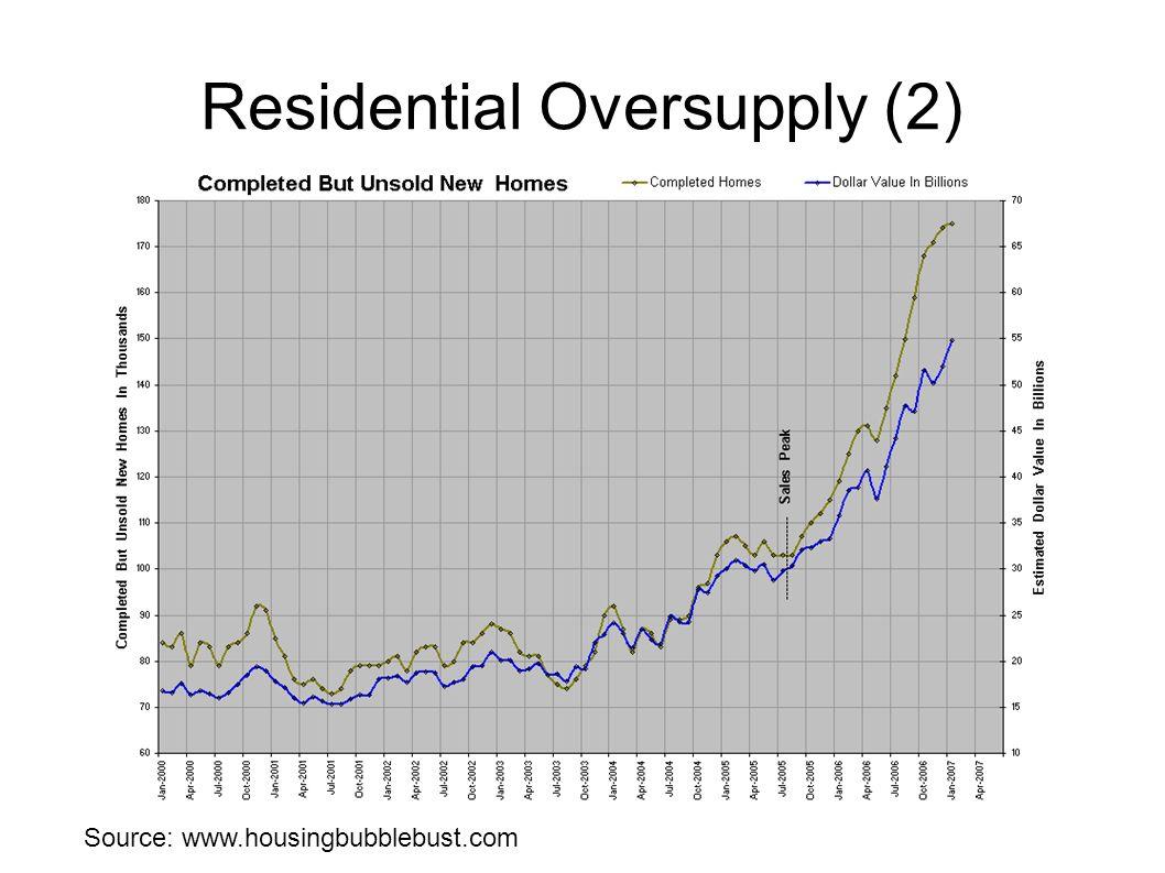 Residential Oversupply (2)