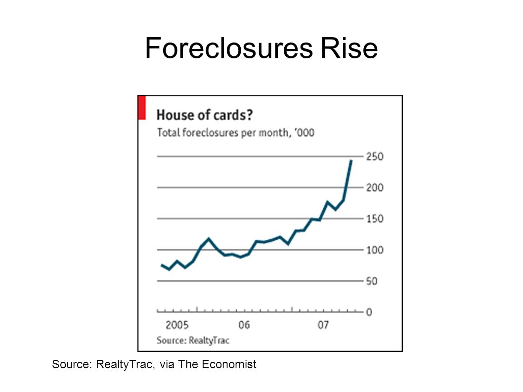 Foreclosures Rise And of course, given all of this, foreclosures are rising dramatically.