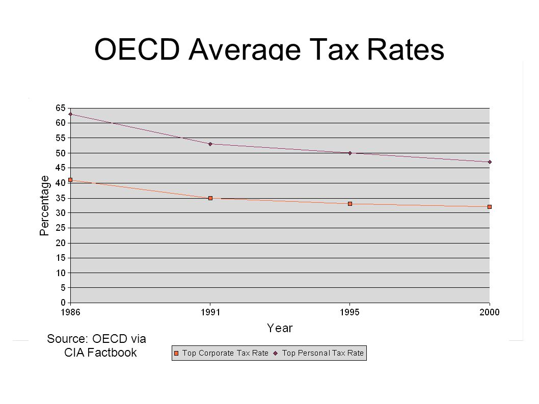 OECD Average Tax Rates