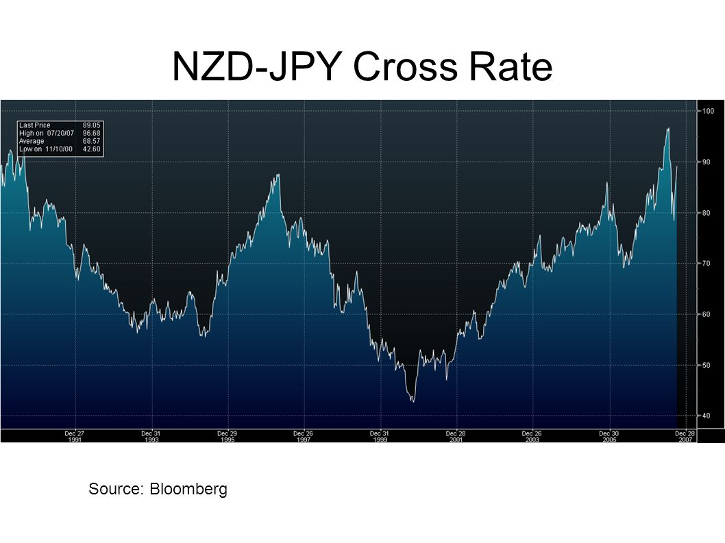 NZD-JPY Cross Rate
