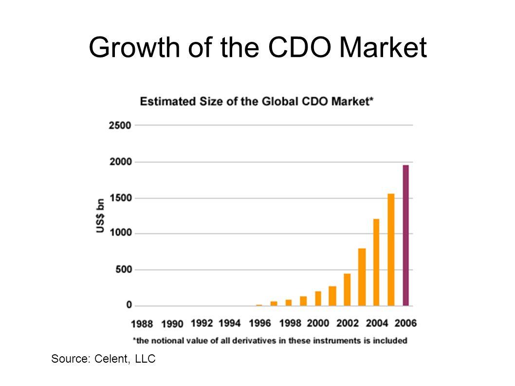 Growth of the CDO Market