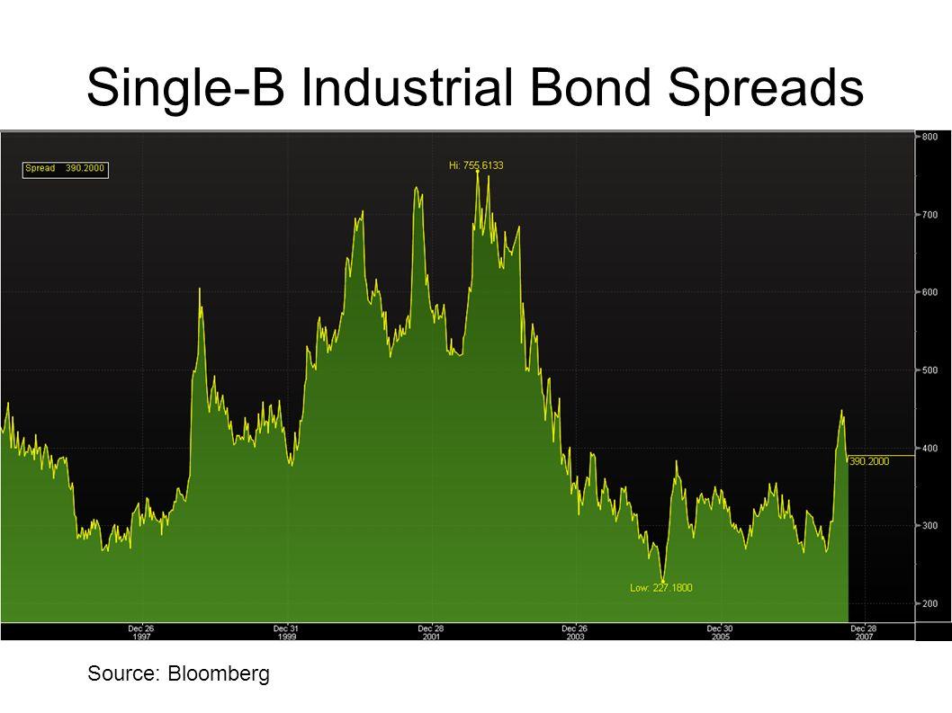 Single-B Industrial Bond Spreads