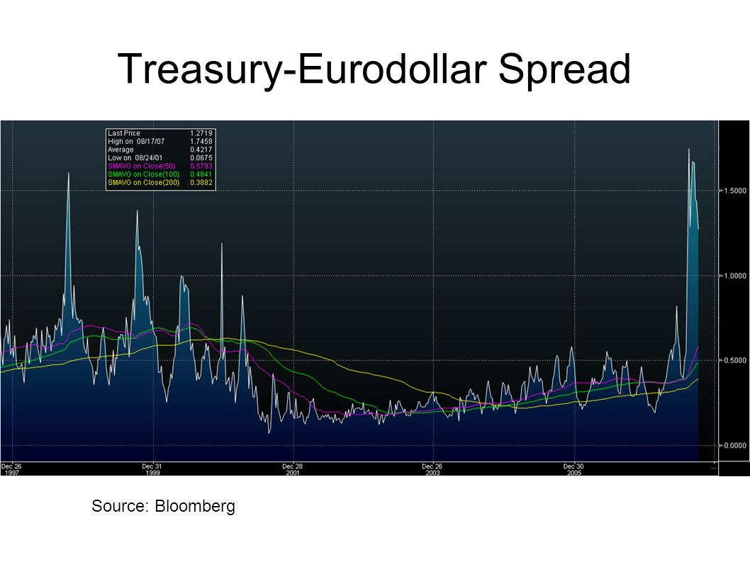 Treasury-Eurodollar Spread