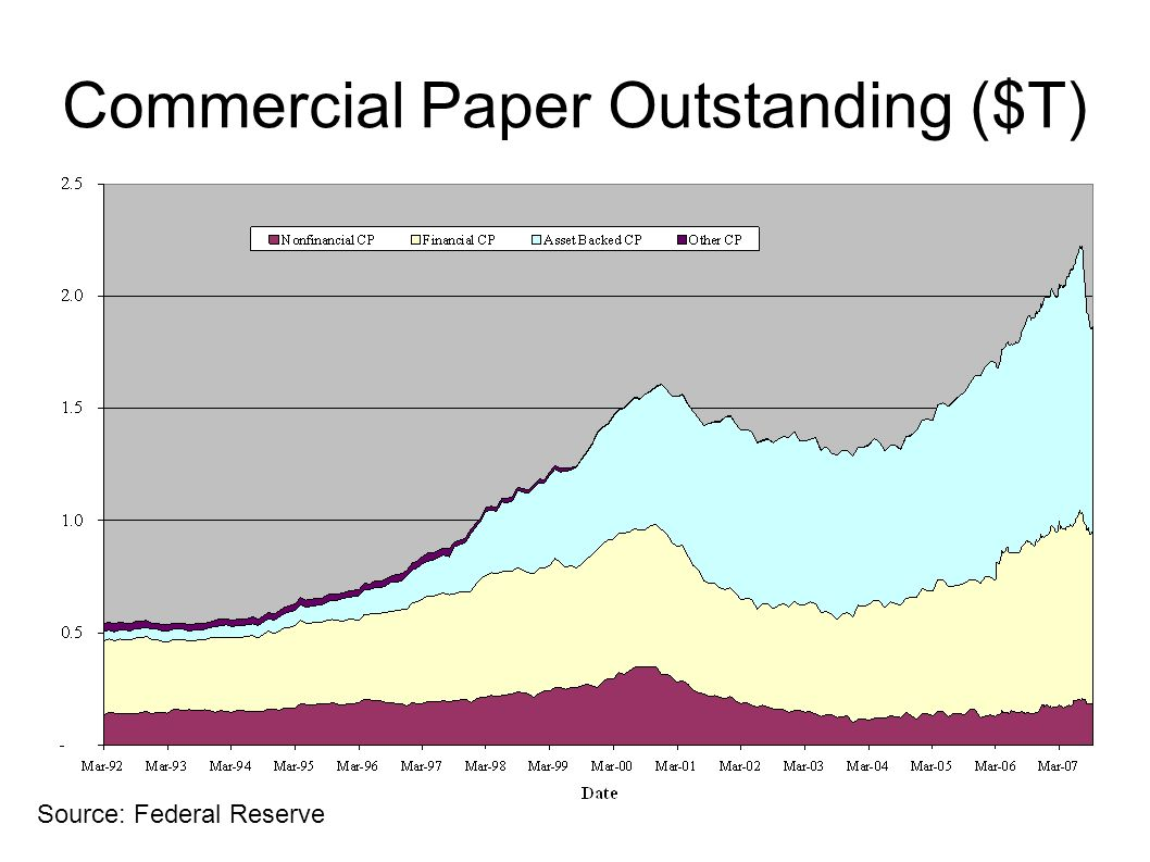 Commercial Paper Outstanding ($T)‏