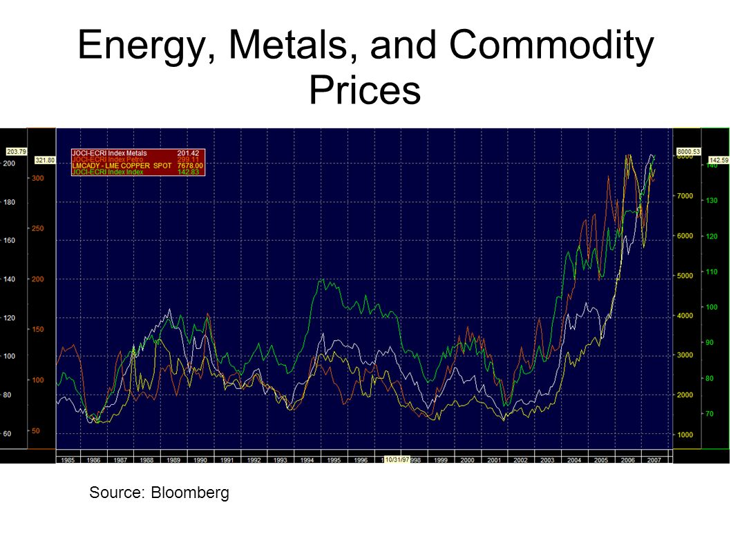 Energy, Metals, and Commodity Prices