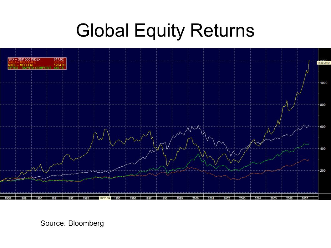 Global Equity Returns Stock returns in USD Red line – developed non-US