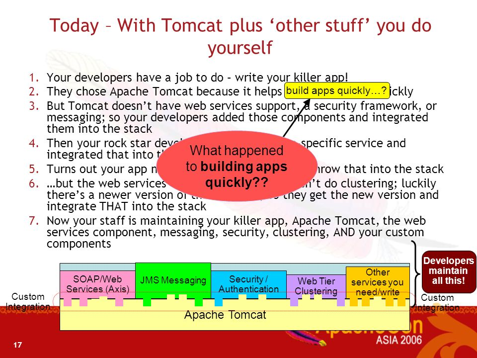 Today – With Tomcat plus 'other stuff' you do yourself