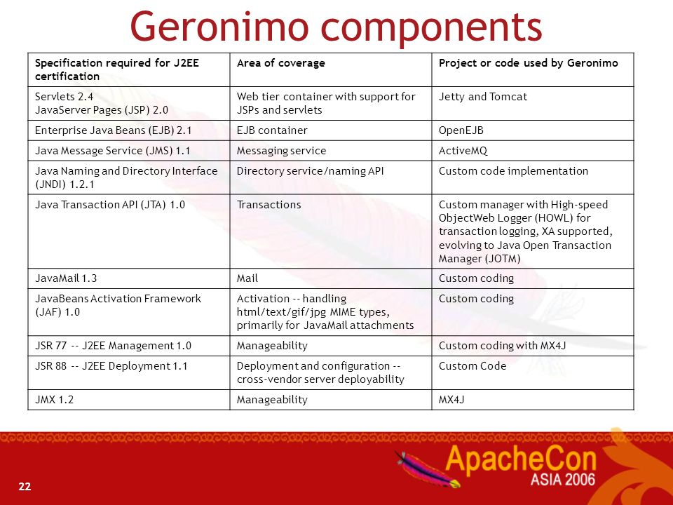 Geronimo components Specification required for J2EE certification