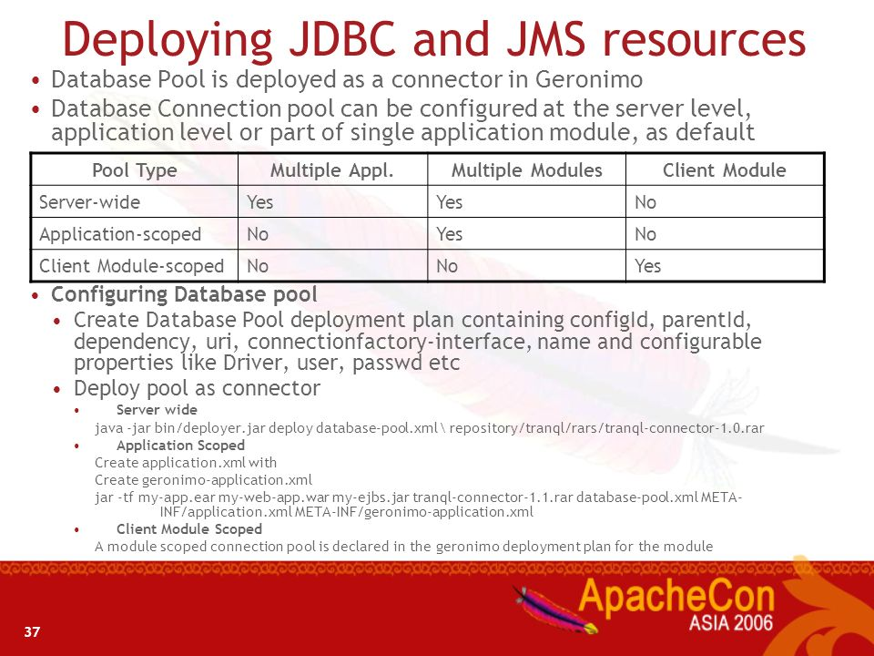 Deploying JDBC and JMS resources