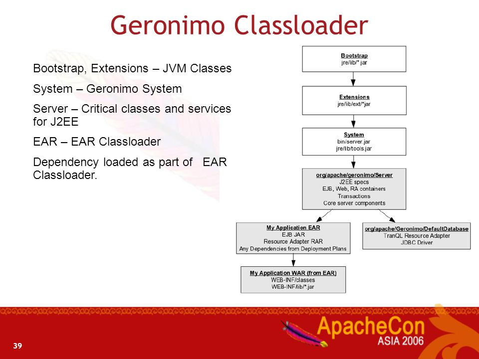 Geronimo Classloader Bootstrap, Extensions – JVM Classes