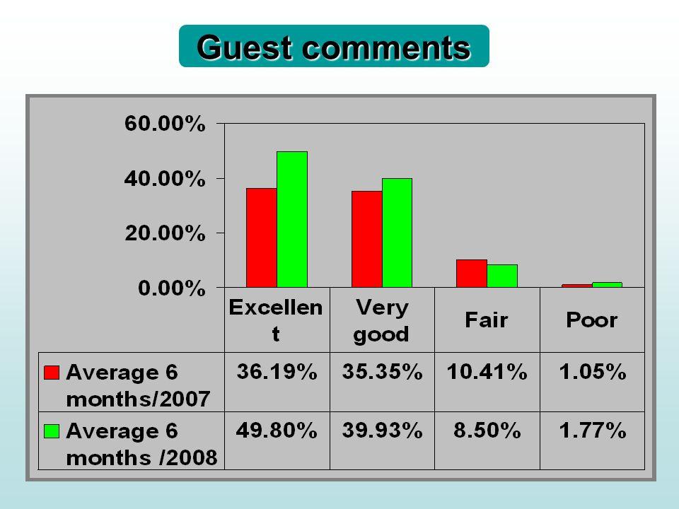 Guest comments