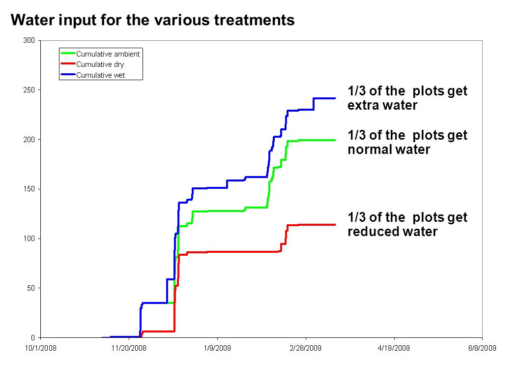 Water input for the various treatments