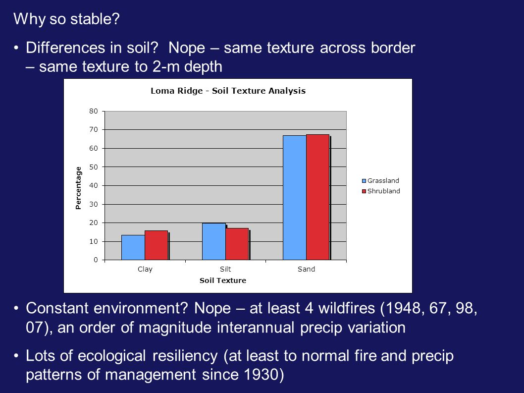 Why so stable Differences in soil Nope – same texture across border – same texture to 2-m depth.