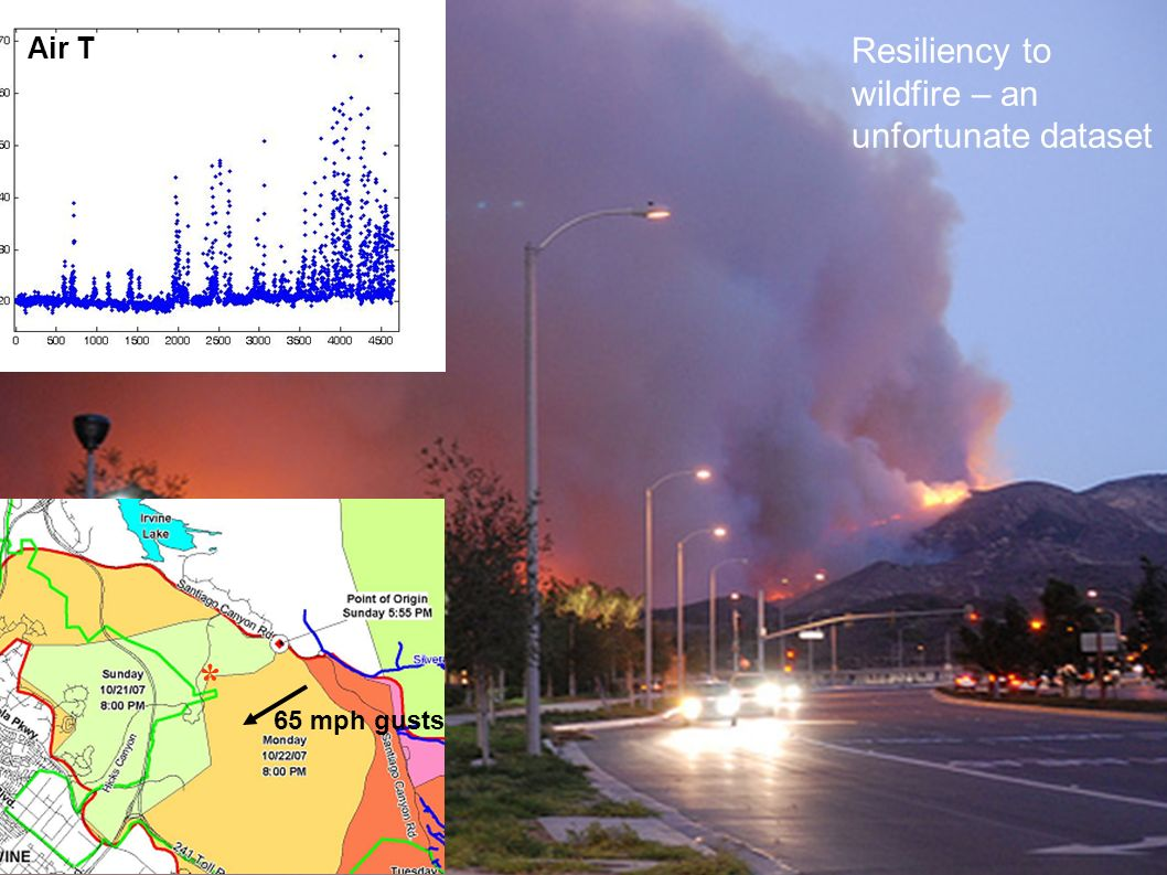 Air T Resiliency to wildfire – an unfortunate dataset * 65 mph gusts