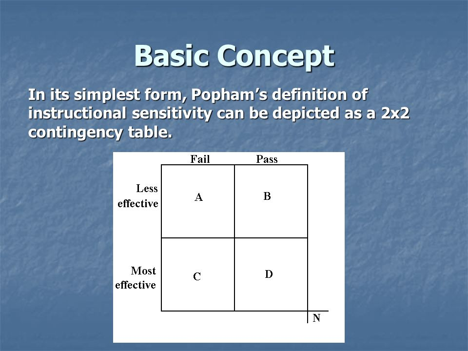 Basic Concept In its simplest form, Popham's definition of instructional sensitivity can be depicted as a 2x2 contingency table.