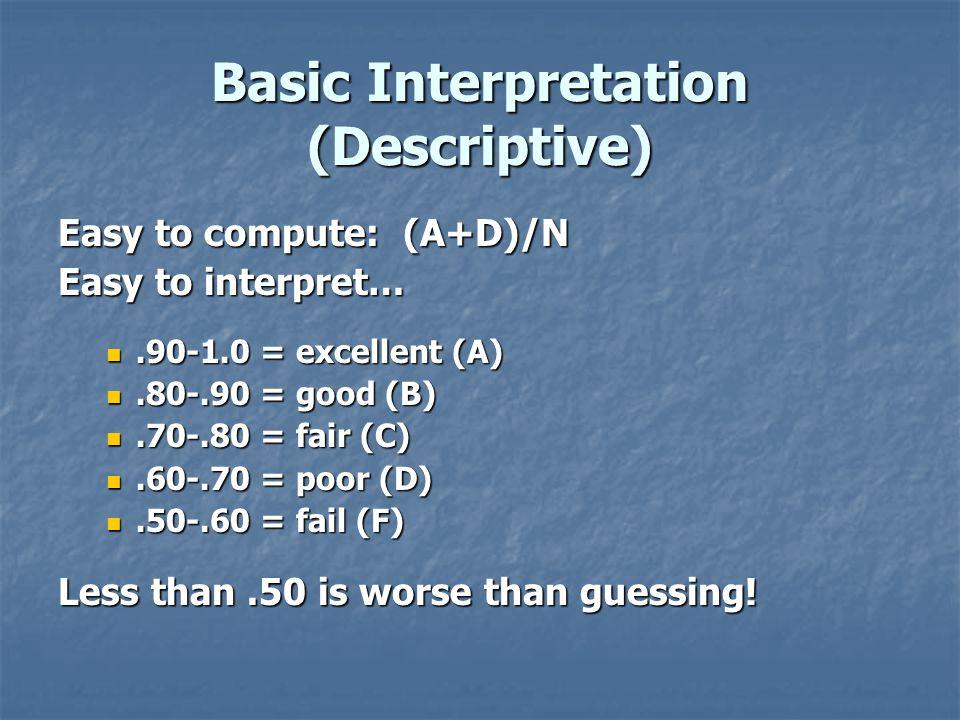 Basic Interpretation (Descriptive)