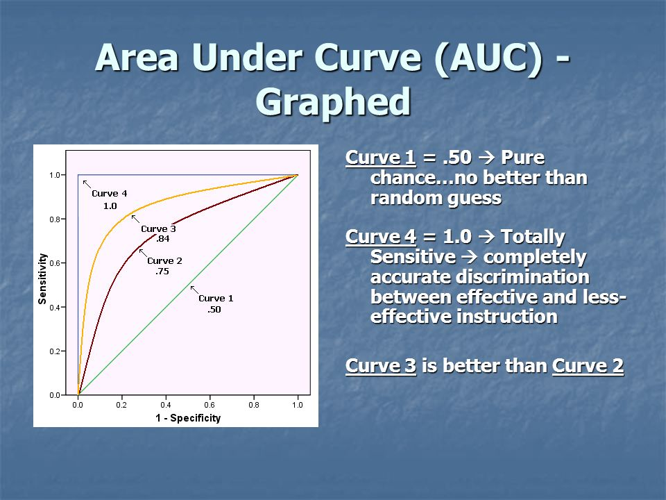 Area Under Curve (AUC) - Graphed