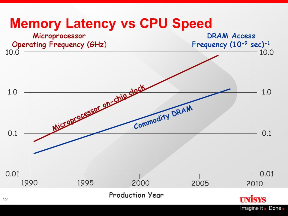 Memory Latency vs CPU Speed