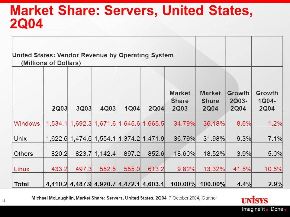 Market Share: Servers, United States, 2Q04