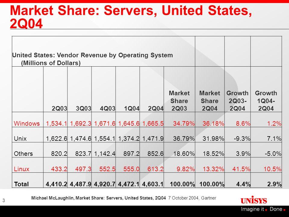 Market Share: Servers, United States, 2Q04
