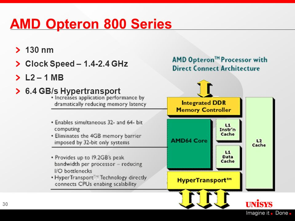 AMD Opteron 800 Series 130 nm Clock Speed – 1.4-2.4 GHz L2 – 1 MB
