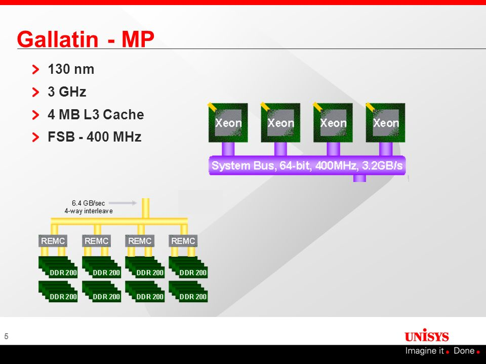 Gallatin - MP 130 nm 3 GHz 4 MB L3 Cache FSB MHz
