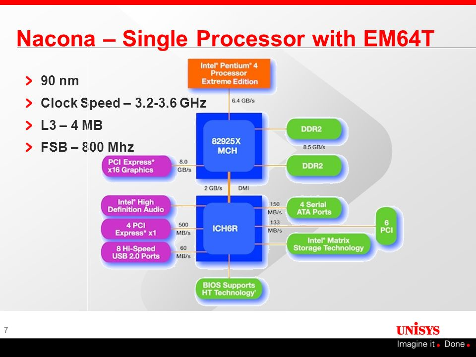 Nacona – Single Processor with EM64T