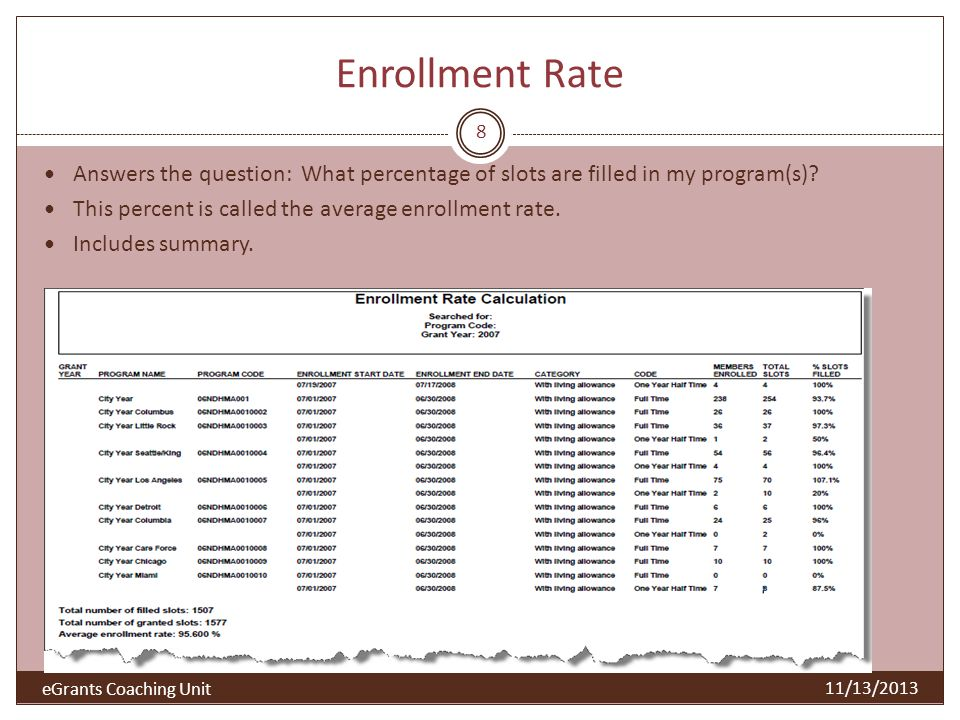 Enrollment Rate Answers the question: What percentage of slots are filled in my program(s) This percent is called the average enrollment rate.