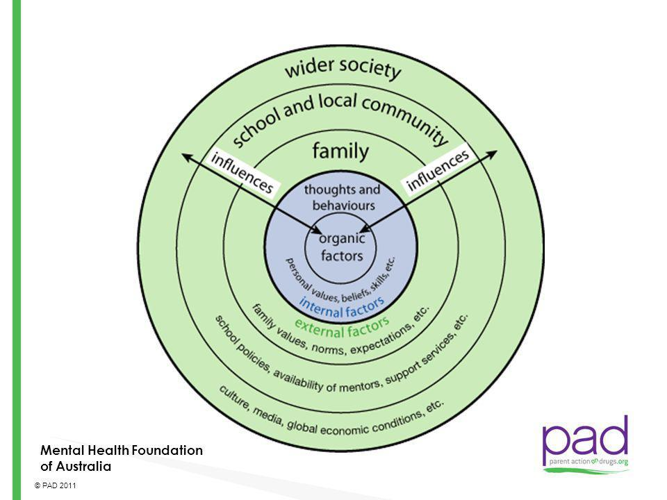 Mental Health Foundation of Australia
