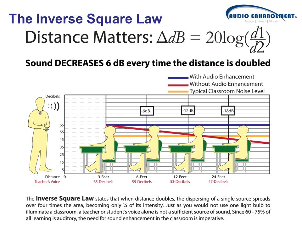 The Inverse Square Law Whatever distance you start with, if you double it, you will lose 6 decibels…..the kid in the back might as well stay home.