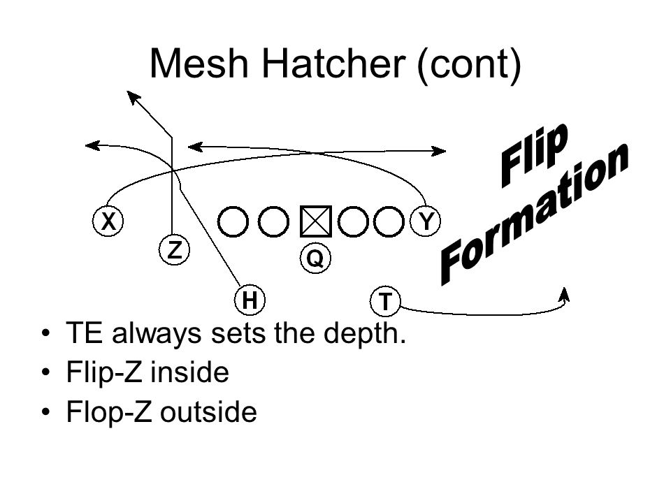 Mesh Hatcher (cont) Flip Formation TE always sets the depth.