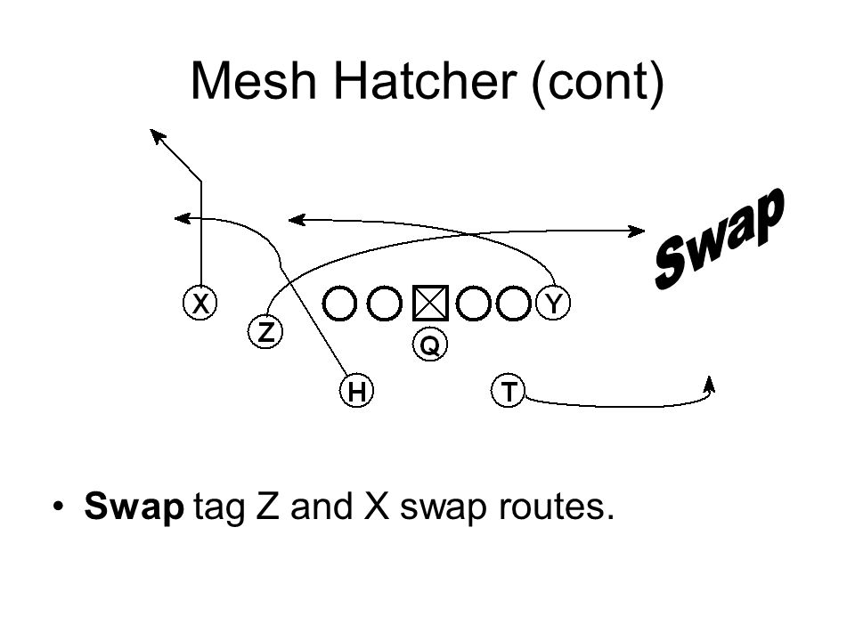 Mesh Hatcher (cont) Swap tag Z and X swap routes. Swap